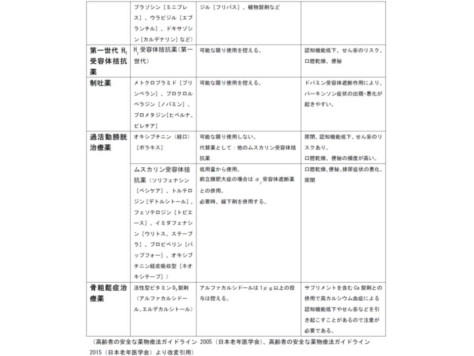 慎重投与が求められる薬剤リスト(その2)