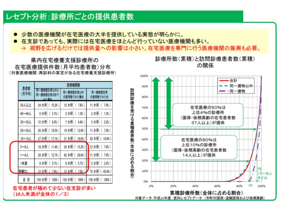 奈良県独自の国保・後期高齢者医療レセプト分析により、在宅医療が一部医療機関に集中している状況が明らかになった