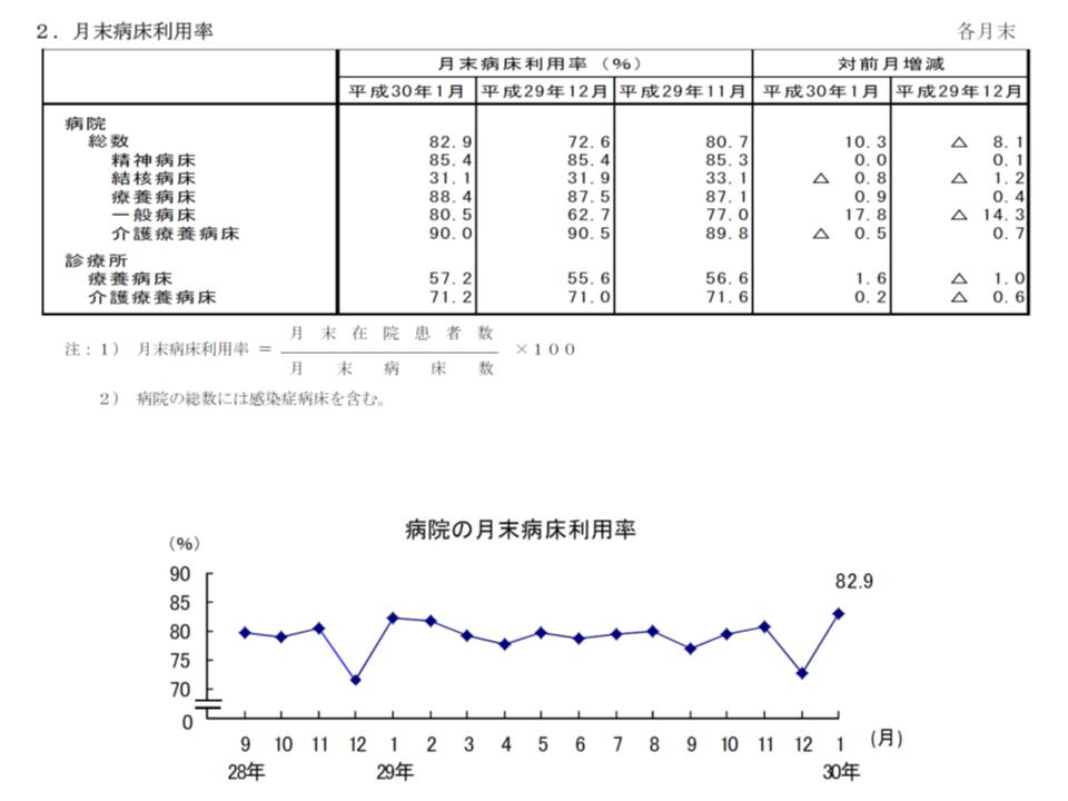 例年、12月末の病床利用率大幅ダウンの反動で、1月末は大幅にアップする