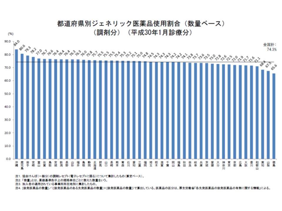 都道府県別に協会けんぽの後発品割合を見ると、政府の第1目標値である70%を下回っているのはわずか3県に減少した