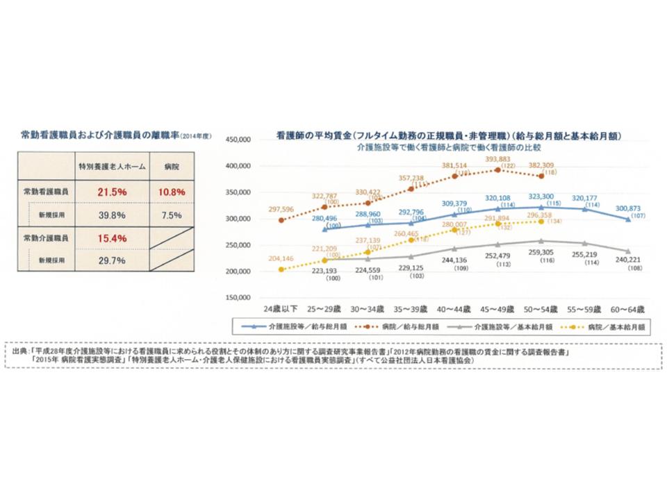 介護職員で働く看護師の給与水準は、病院の看護師に比べて低く(向かって右のグラフ)、これも影響してか離職率が高い(向かって左の表)