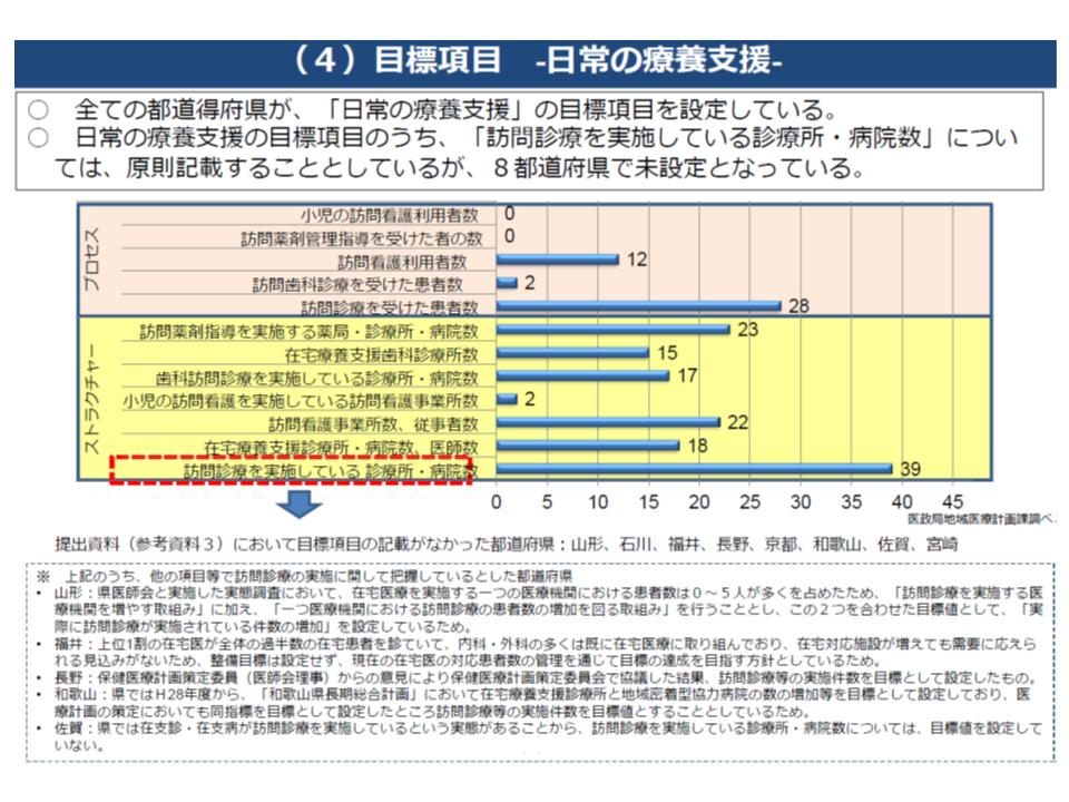 原則として医療計画への記載が求められる「訪問診療を実施している診療所・病院の数」ですら、8府県では未記載となっている