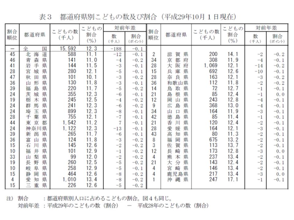 都道府県別に見ると、子ども数は東京都のみで増加、子ども割合は全都道府県で減少していることが分かる
