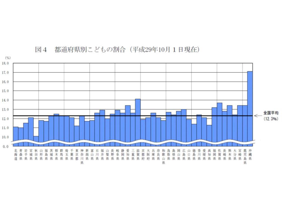 子ども割合は、沖縄県で高く、若干の西高東低傾向が伺える