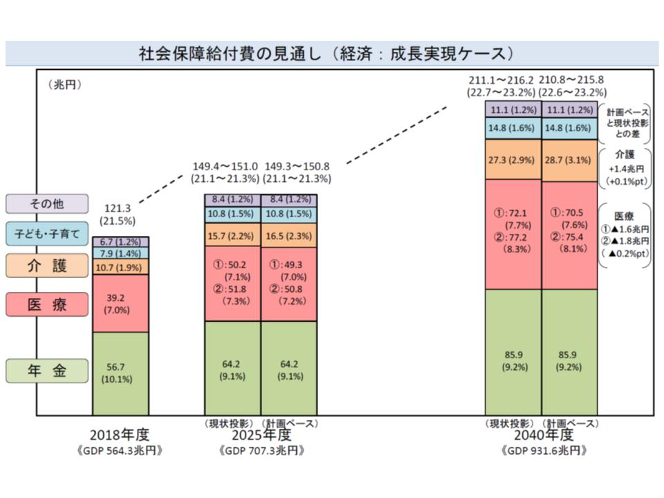 アベノミクスによって経済成長が実現した場合、2040年度の医療(赤色部分)・介護給付費(橙色部分)は増加するものの、対GDP比は低く抑えられると考えられる