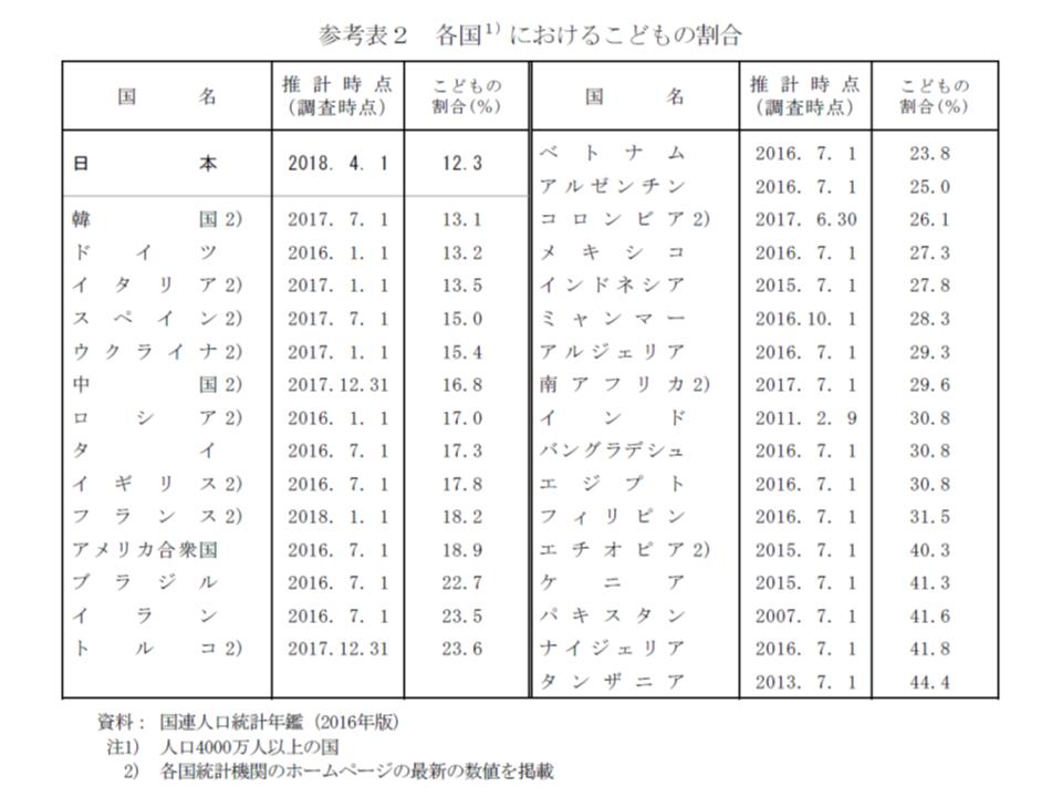 諸外国と比べても、我が国は、もっとも「子ども割合の低い」国となっている
