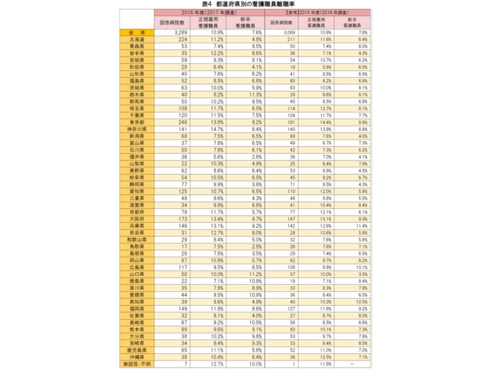 都道府県別の看護職員離職率