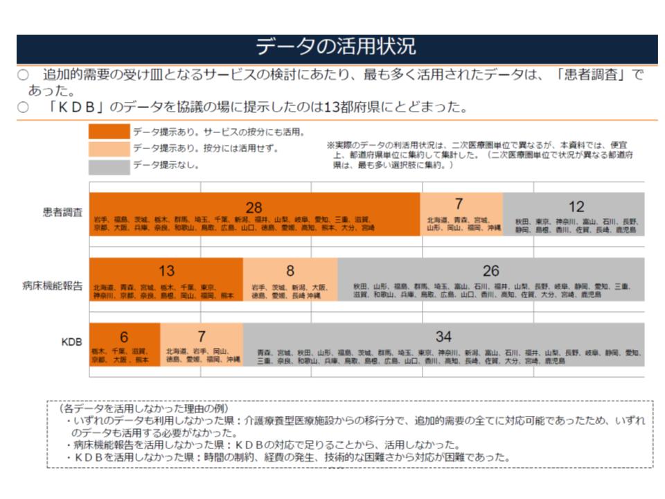 KDBデータの活用は13道府県(按分までに活用しているのは6府県)にとどまり、患者調査データすら活用していない県もある