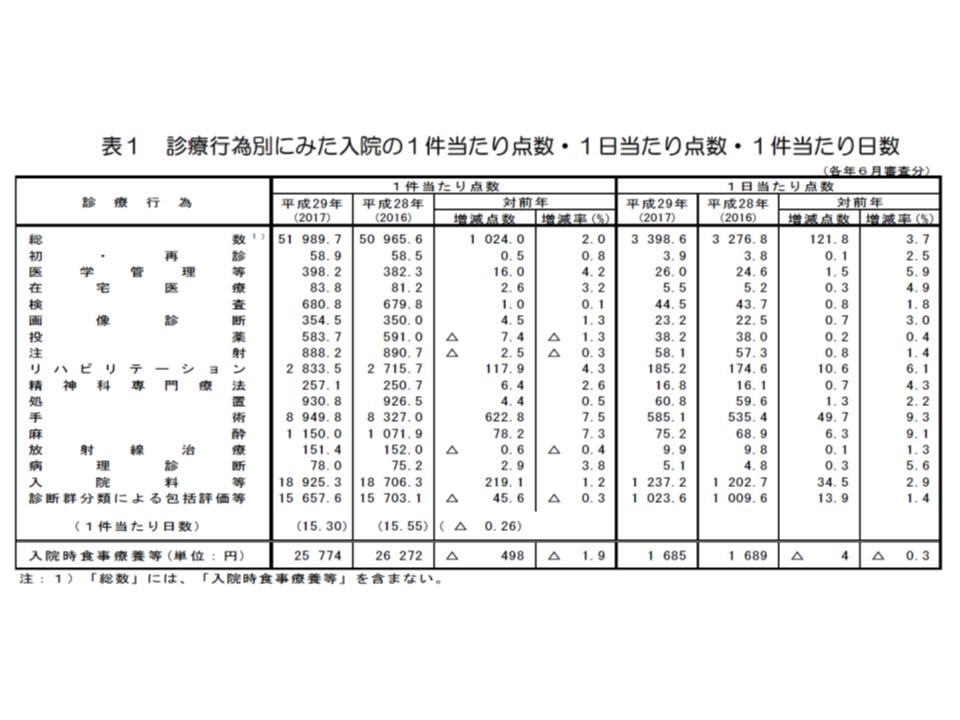 2017社会医療診療行為別統計1 180621