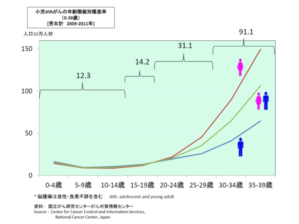 小児・AYA世代におけるがん罹患率の状況(青の折れ線グラフが男性、赤の折れ線グラフが女性、緑の折れ線グラフが男女計)