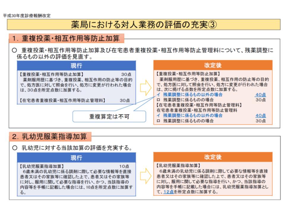 重複投薬・相互作用等防止管理料の見直し概要(上段)