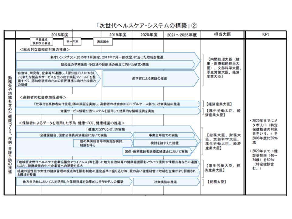 次世代ヘルスケア・システム構築に向けた工程表(その2)