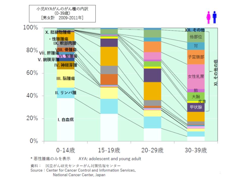 小児・AYA世代のがん患者の内訳(男女合計)、10歳代までは白血病(白部分)、20歳代は胚細胞腫瘍・性腺腫瘍(濃い目の橙色部分)、30歳代になると女性乳がん(薄い桃色部分)が第1位である