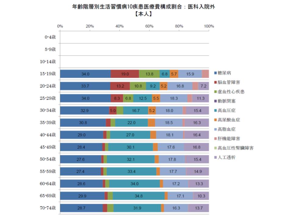 健保連(生活習慣病医療費2016年度)7 180613