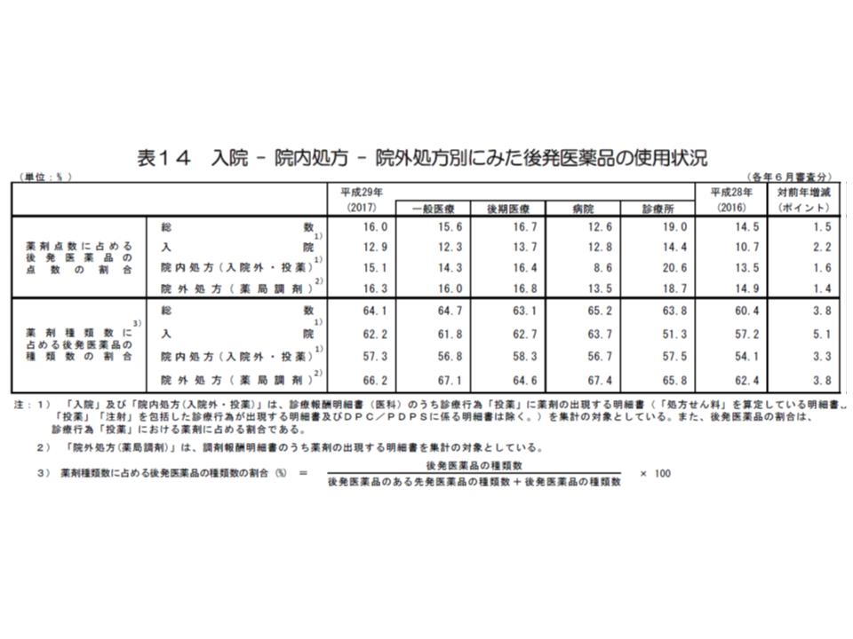 2017社会医療診療行為別統計7 180621