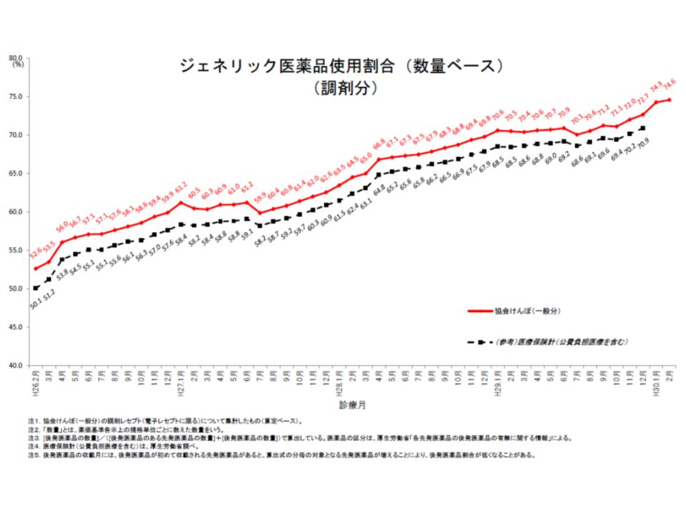 協会けんぽ全体の後発品使用割合(数量ベース、調剤分)は、着実に上昇しているように思われる