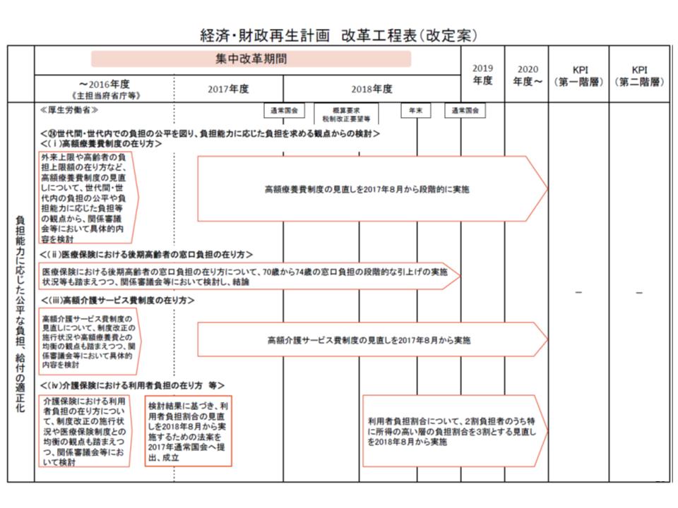 経済・財政再生計画 改革工程表より抜粋(その1)