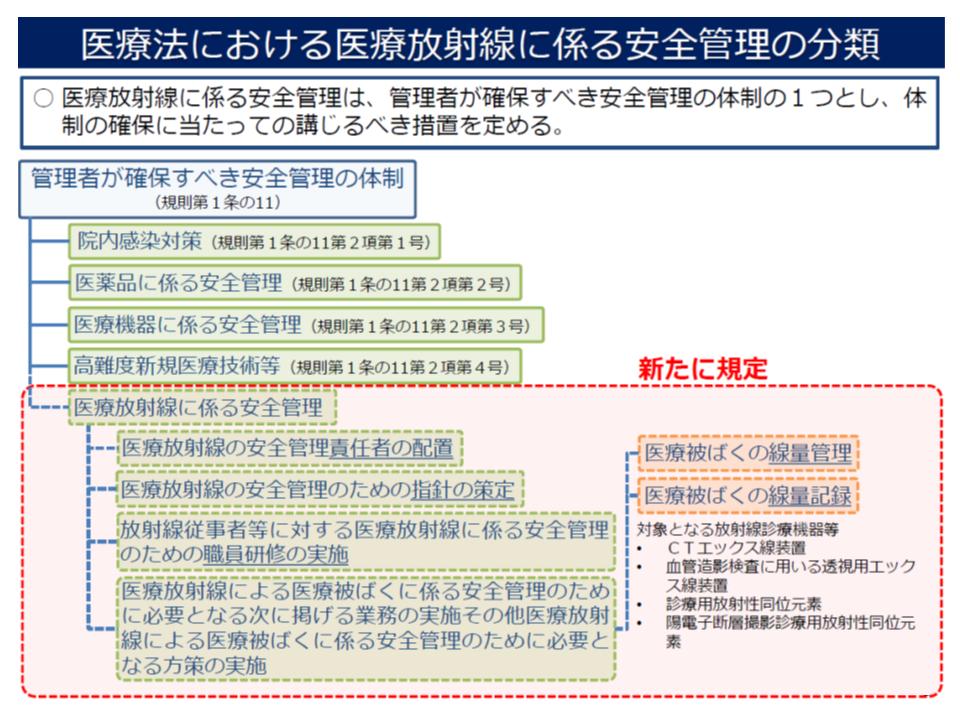 医療法施行規則を改正し(2020年4月施行予定)、医療機関の管理者に「医療放射線に係る安全管理」を義務付ける(その1、全体像)