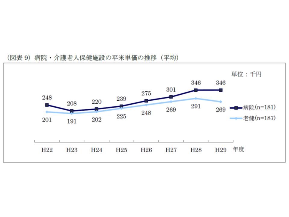 1平米当たりの建設単価は、2016から17年度にかけて病院では横ばい、老健施設では低下となった