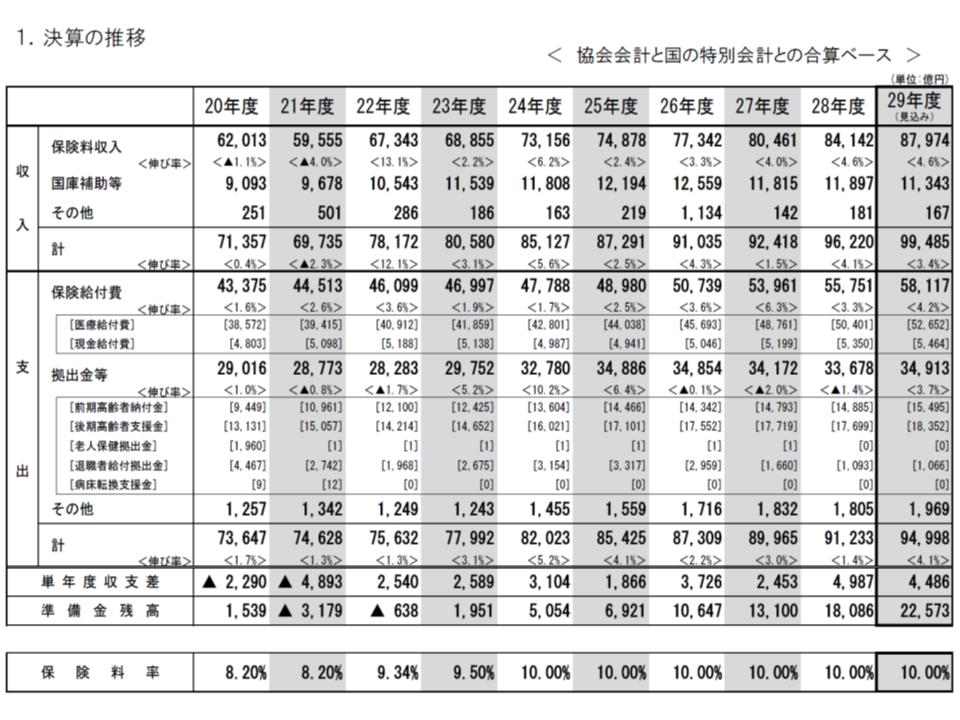 2010年度以降、協会けんぽは8年連続の黒字決算となっている