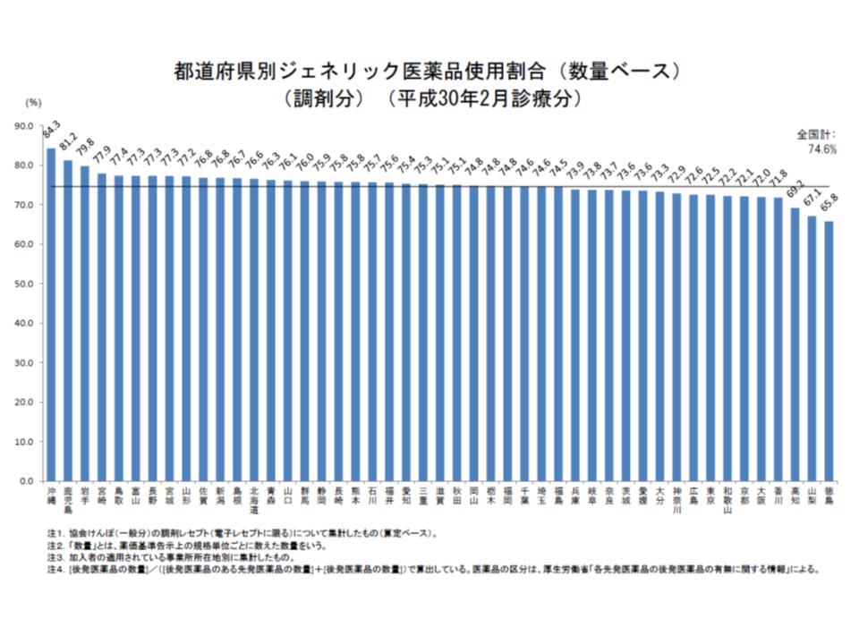 都道府県別に協会けんぽの後発品割合を見ると、政府の第1目標値である70%を下回っているのは徳島、山梨、高知の3県