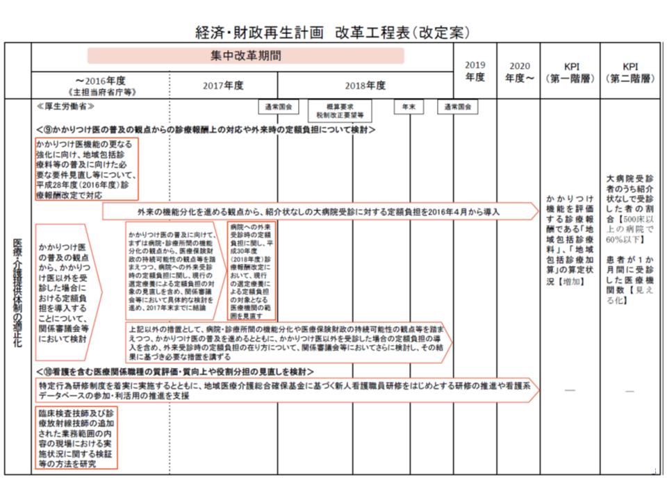 経済・財政再生計画 改革工程表より抜粋(その2)