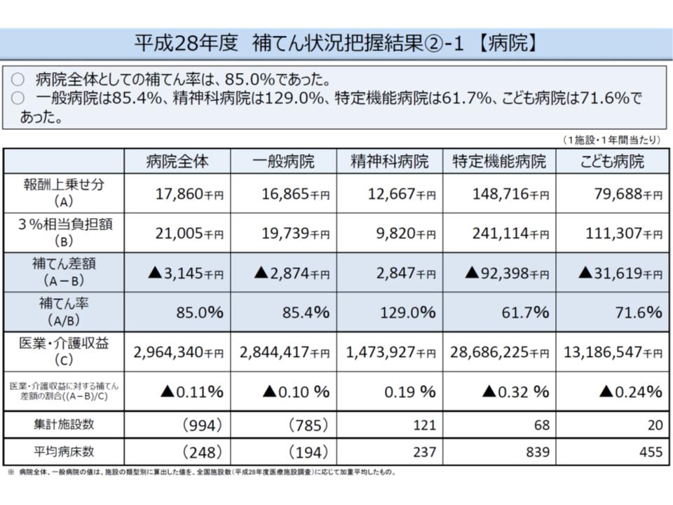 2014年度の消費増税対応改定の効果(2016年度の補填率等、抜粋その2)