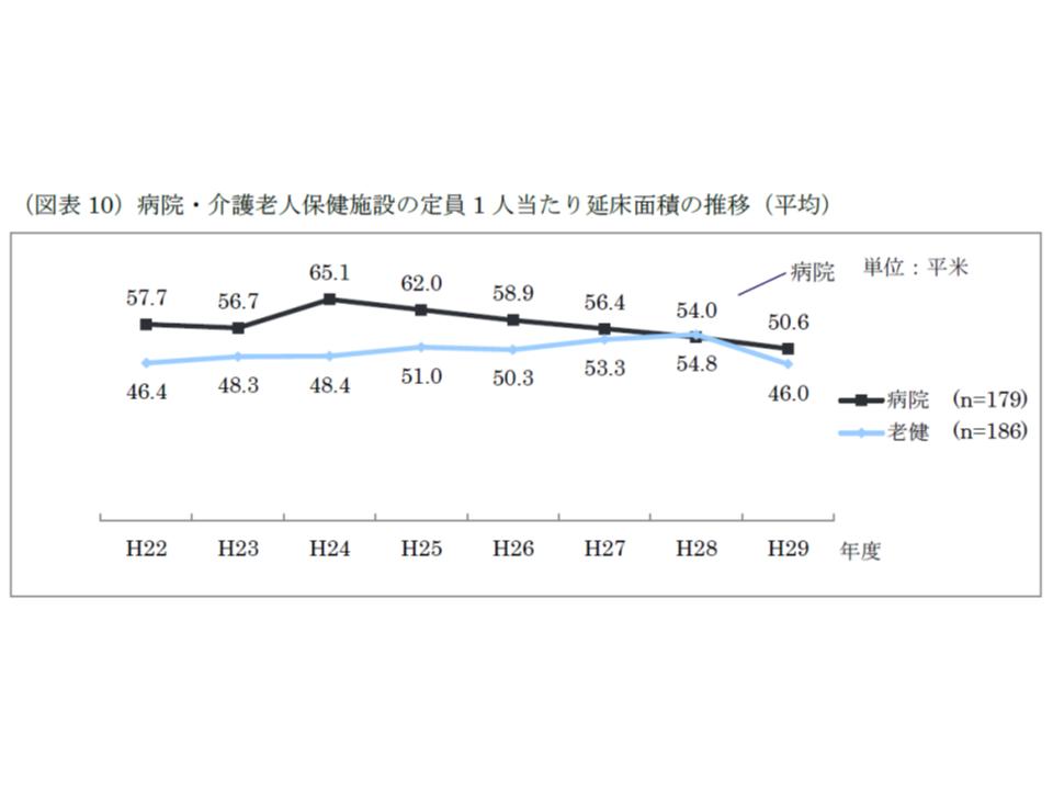 定員1人当たりの延床面積は、病院・老健施設ともに2016から17年度にかけて縮小している