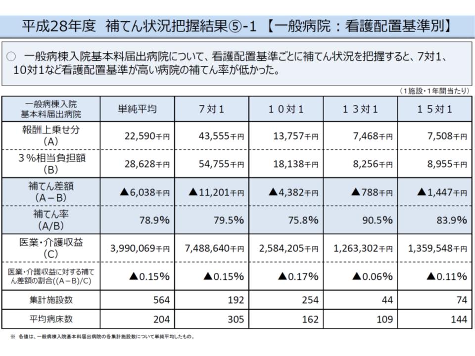 2014年度の消費増税対応改定の効果(2016年度の補填率等、抜粋その3)