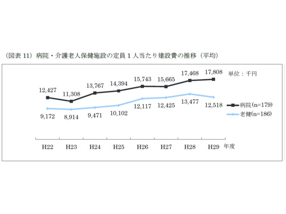 定員1人当たりの建設単価は、2016から17年度にかけて病院では上昇したが、老健施設では低下している