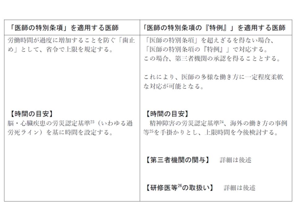 医師の労働時間に関する「特別条項」および「特別条項の特例」のイメージ(その1)