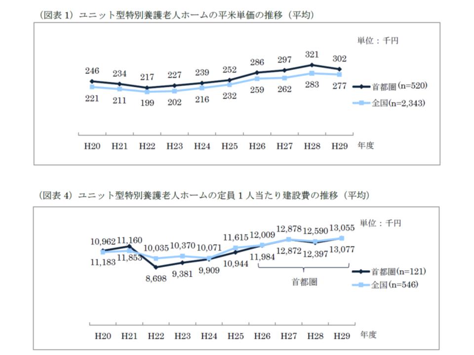 特養ホームの1平米当たり建設単価は2016から17年度にかけて低下したが、定員1人当たり建設単価は上昇している