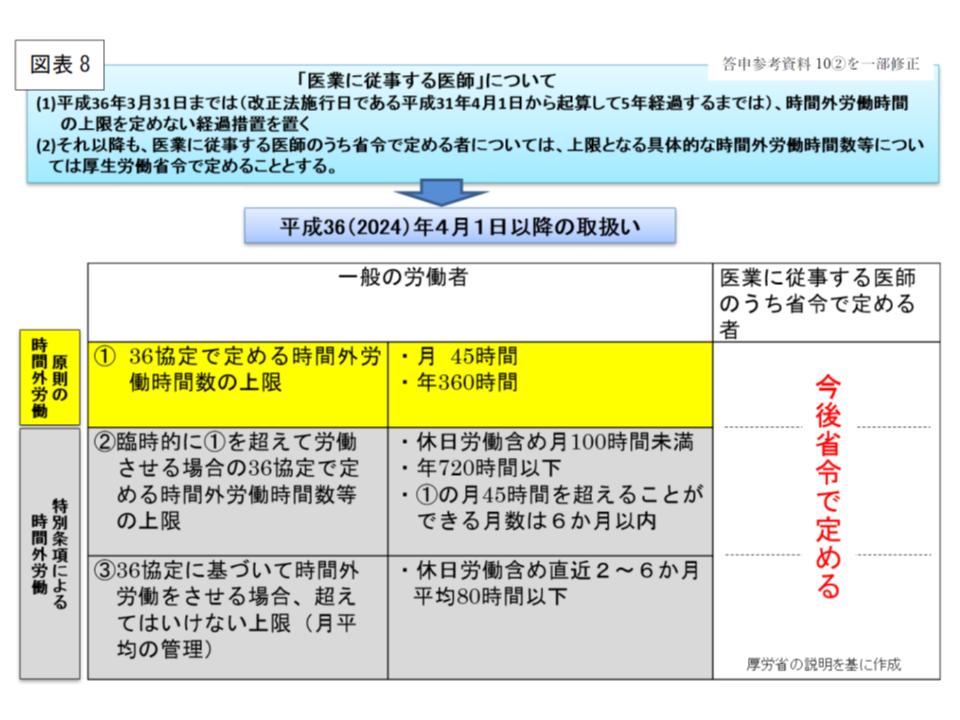 医師の労働時間に関する「特別条項」および「特別条項の特例」のイメージ(その2)