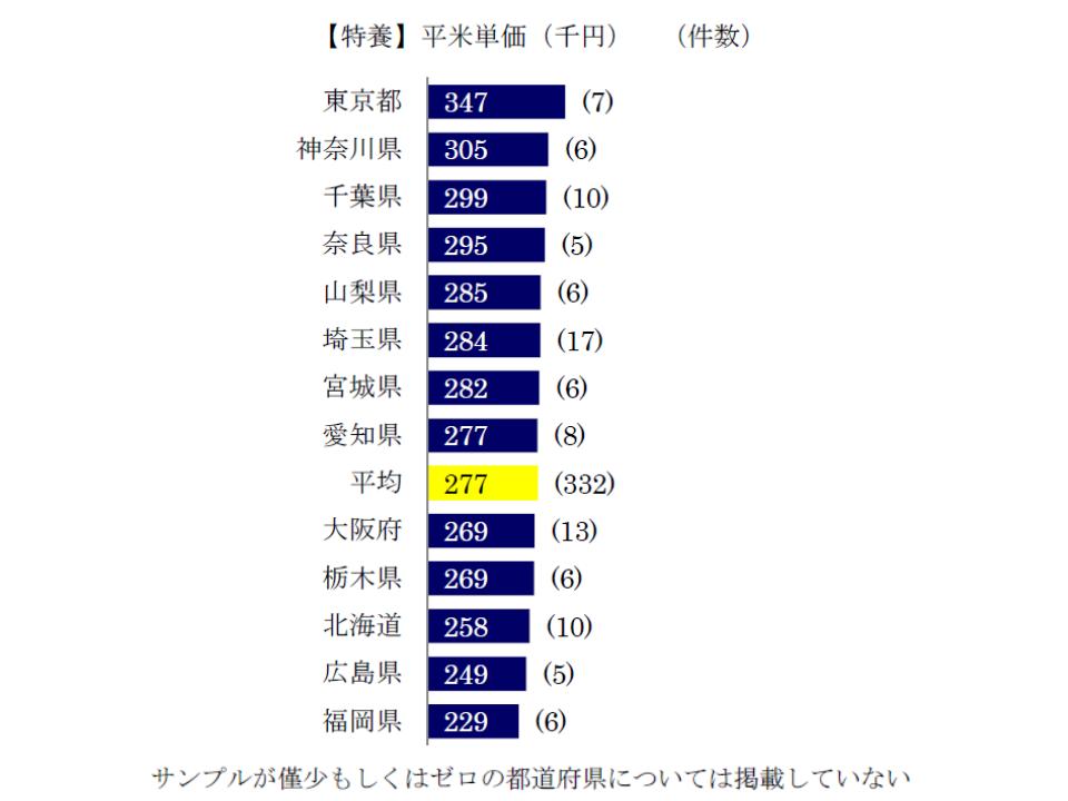特養ホームの1平米当たり建設単価は、都道府県によって格差がある