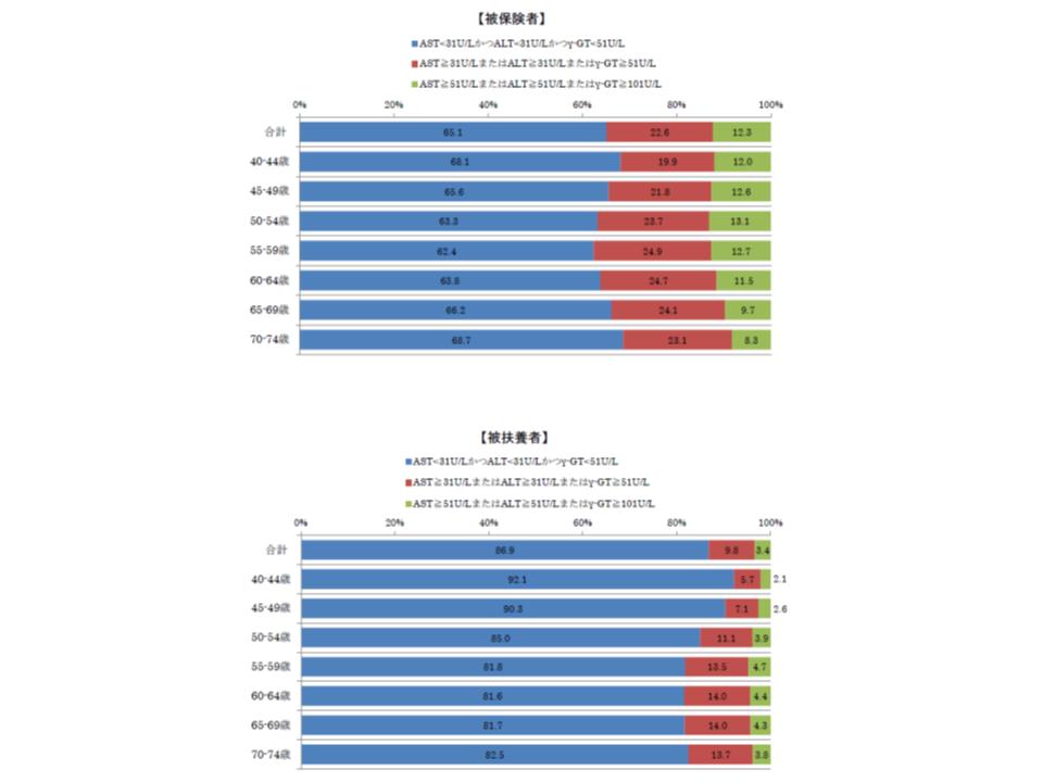 肝機能のリスクは、被保険者(上段のグラフ)のほうが、被扶養者(下段のグラフ)よりも2倍程度高い
