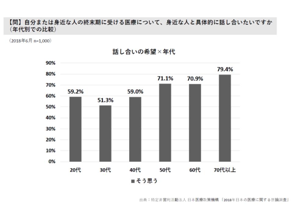 2018年 日本の医療に関する調査(日本医療政策機構)1 180828