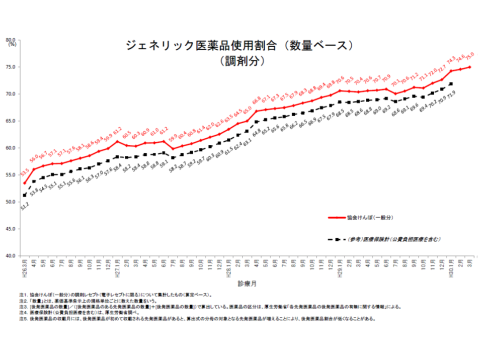 今年(2018年)に入ってから、協会けんぽ全体の後発品使用割合(数量ベース、調剤分)は、着実に上昇している