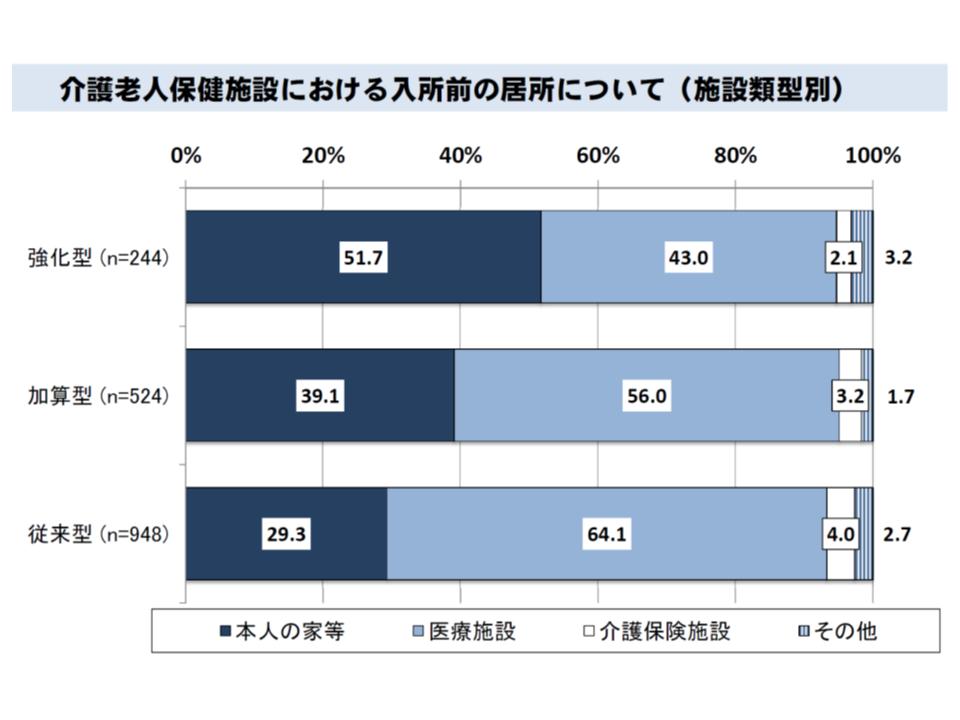 老健施設の入所者の相当部分は医療施設からの退院患者(水色部分)で占められている