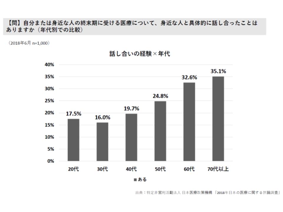 2018年 日本の医療に関する調査(日本医療政策機構)2 180828