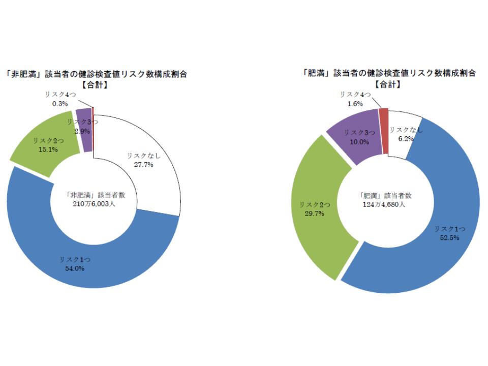肥満者(向かって右のグラフ)では、非肥満者(向かって左のグラフ)にくべらて、健康リスクを抱える人が多く、かつ複数リスク保有者が多い(緑、紫、赤の帯)