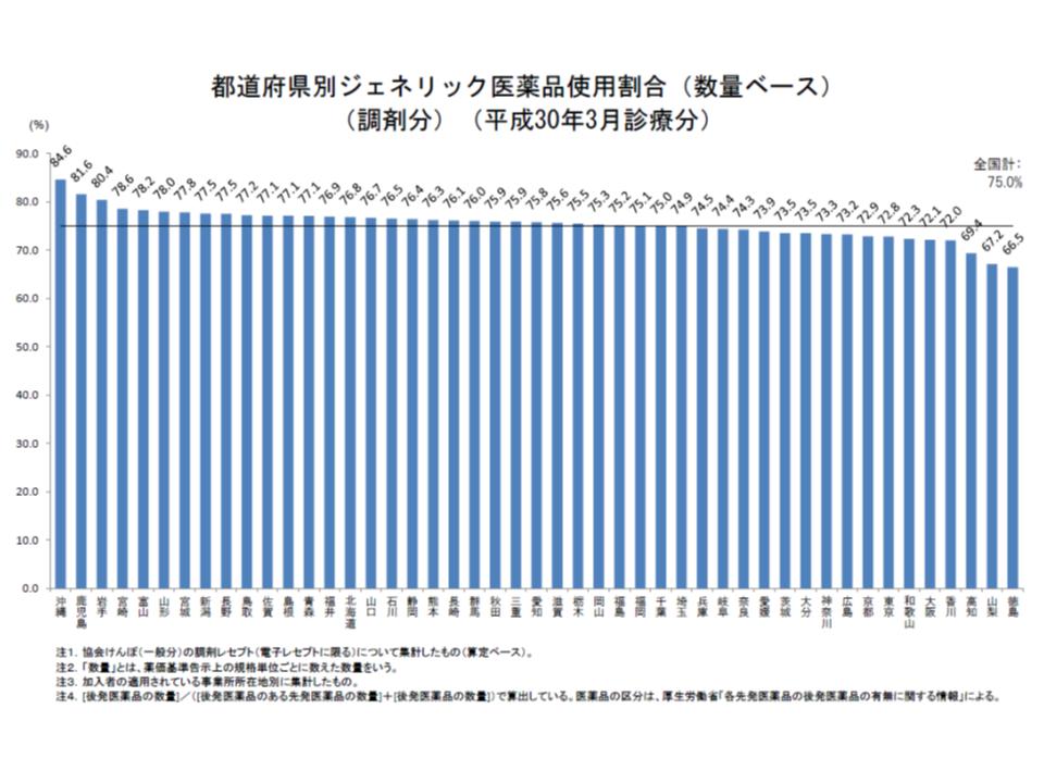 都道府県別に協会けんぽの後発品割合を見ると、沖縄・鹿児島・岩手の3県では政府の第2目標「80%以上」をクリアできている一方で、徳島、山梨、高知の3県では政府の第1目標値である70%を下回っている
