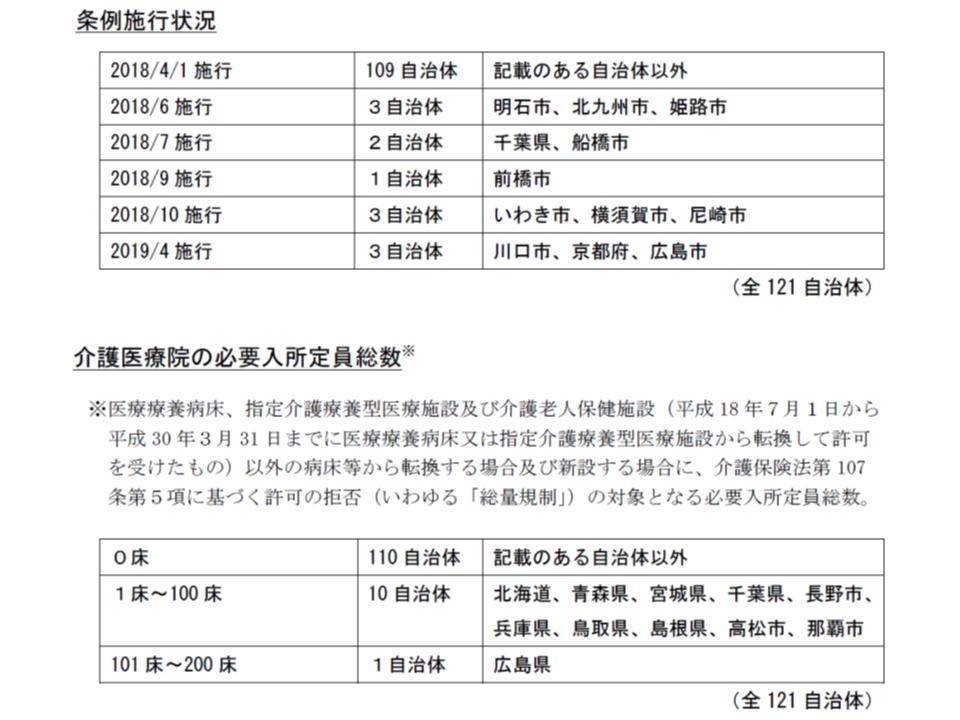 2018年6月末時点の介護医療院に関する条例の施行状況等、北海道や広島県などでは医療療養から「介護医療院への転換」に一定の制限がかかっている