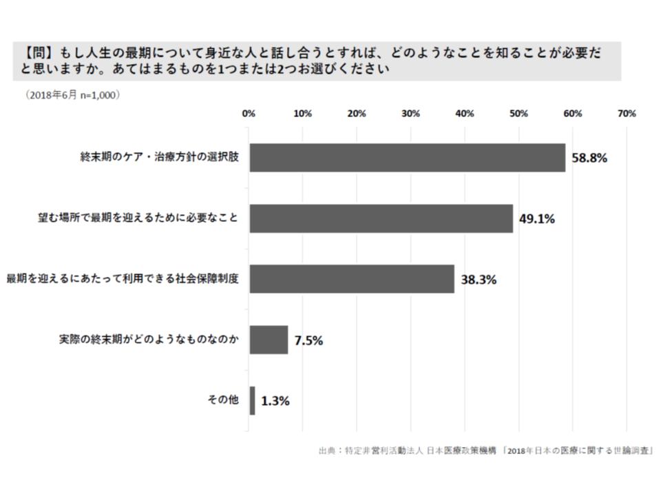 2018年 日本の医療に関する調査(日本医療政策機構)3 180828