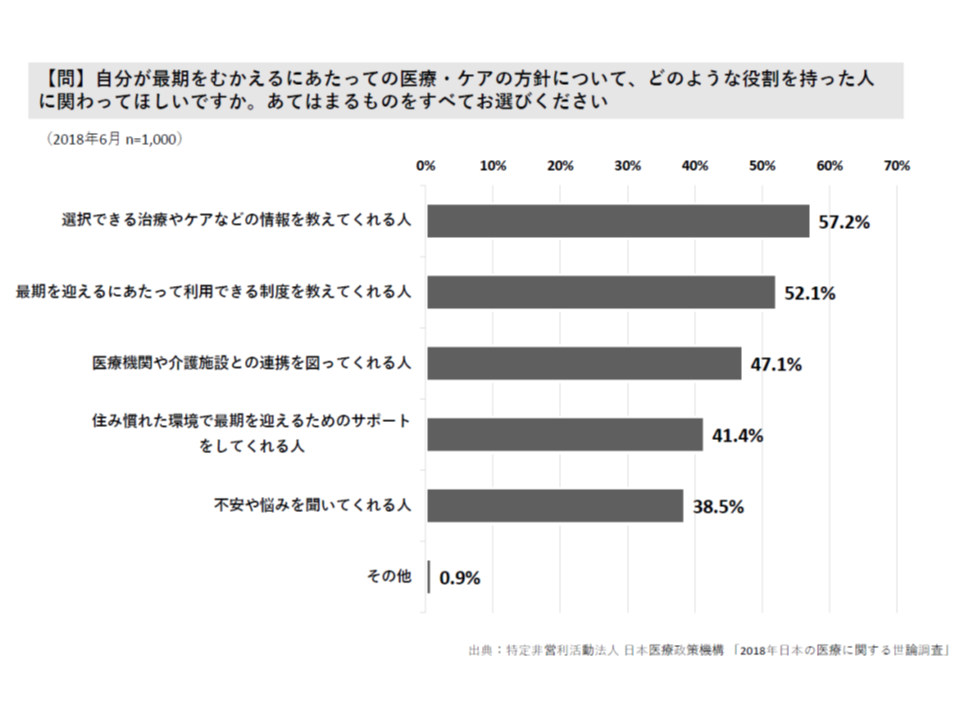 2018年 日本の医療に関する調査(日本医療政策機構)4 180828