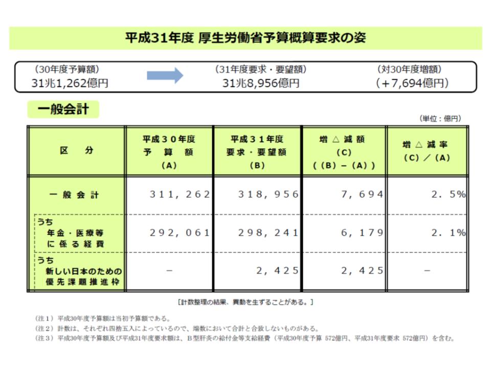 2019年度予算概算要求(厚労省)1 180829