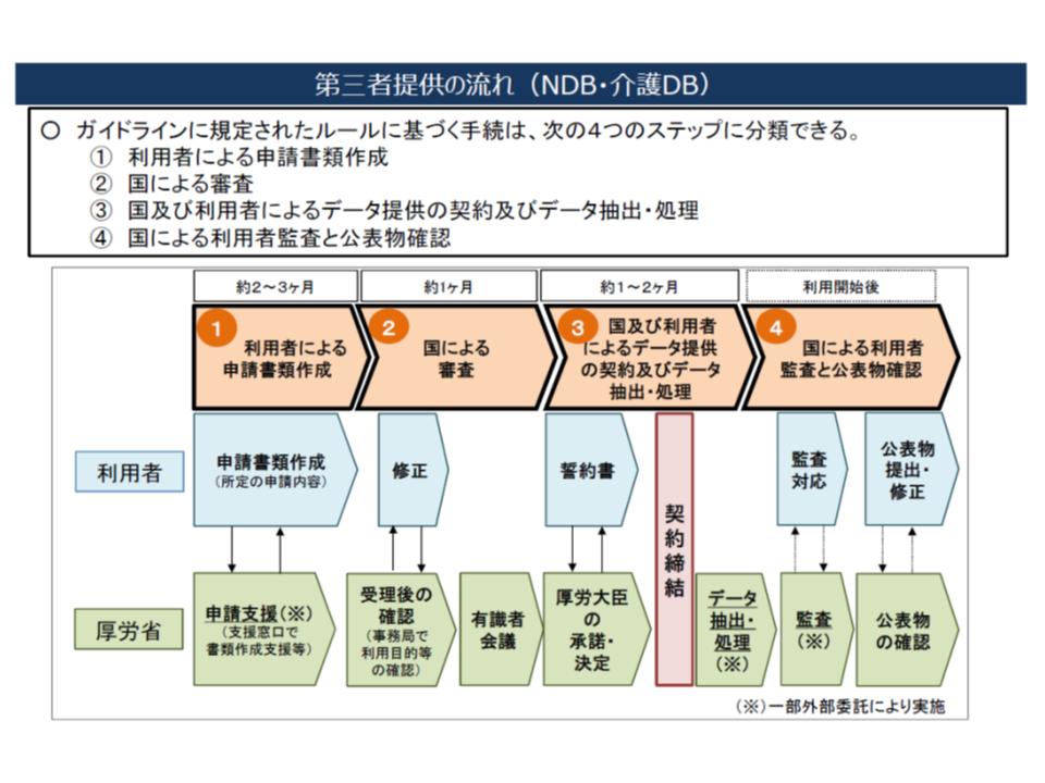 NDBから第三者へのデータ提供の流れ(その1)