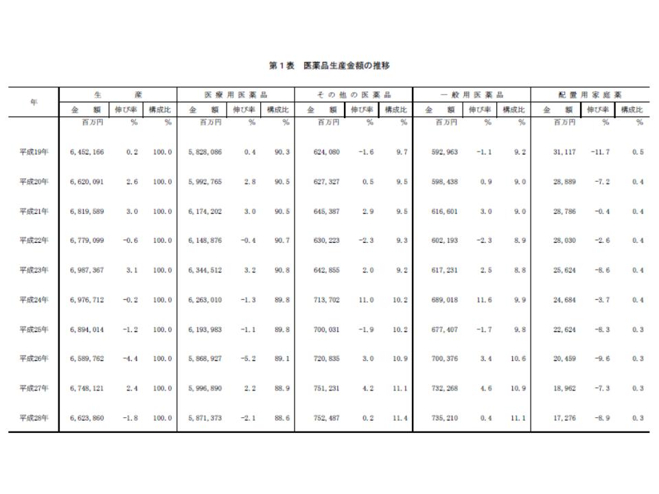 2016薬事工業生産動態統計1 180920