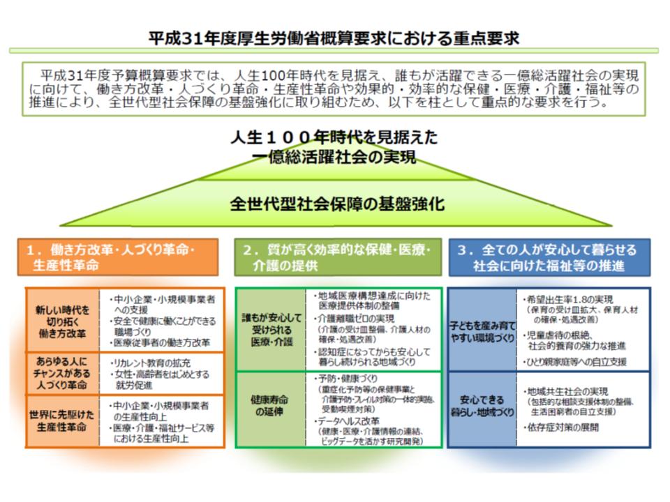 2019年度予算概算要求(厚労省)2 180829