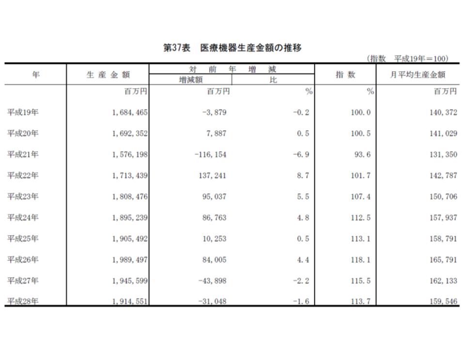 2016薬事工業生産動態統計4 180920