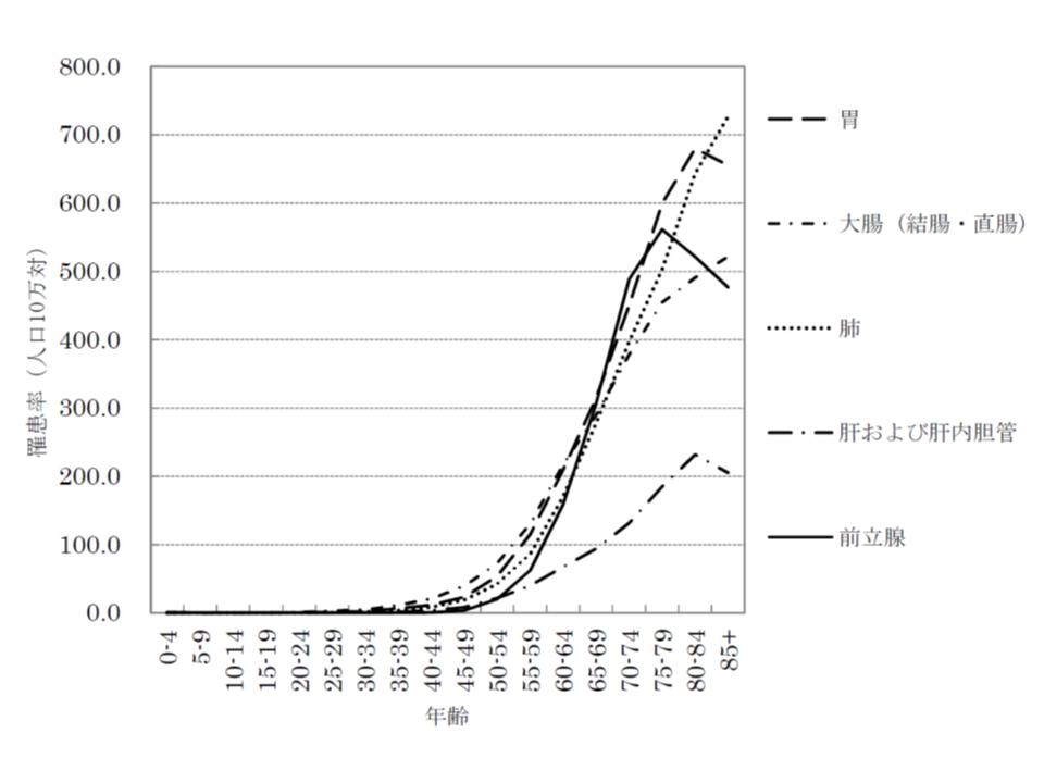 男性における部位別・年齢階級別のがん罹患率